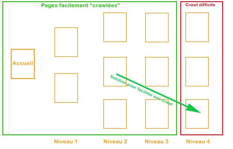 Optimiser mailage internet pour réduire profondeur de page