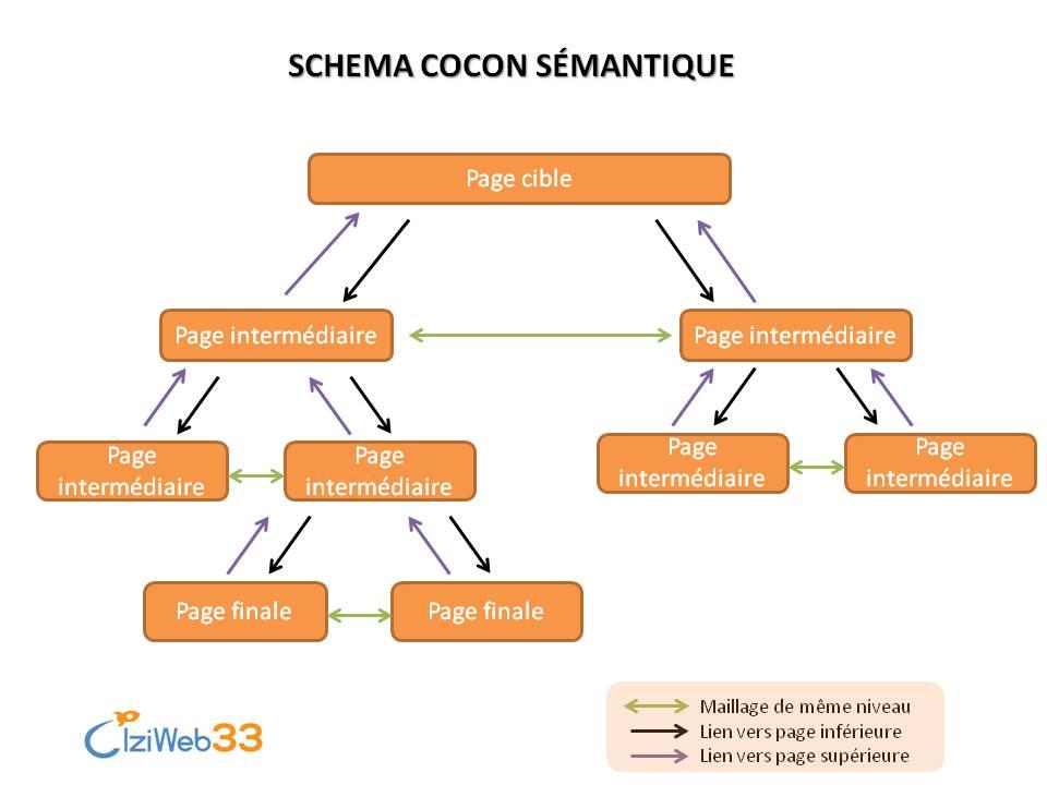 Schéma Cocon Sémantique